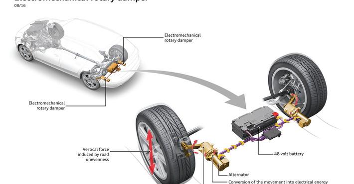 Audi запатентовала новую подвеску ссистемой рекуперации— автоновости